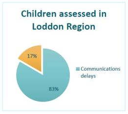 pie chart shpowing 83 percent of children assessed had communication difficulties
